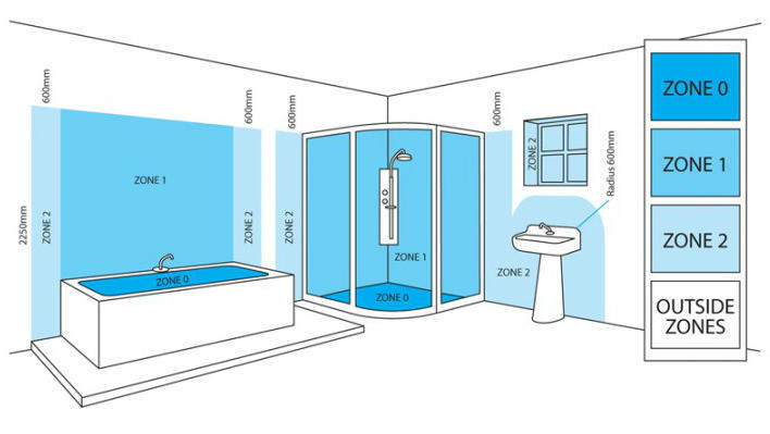 22 innovative bathroom lighting regulations for Bathroom zones 17th edition