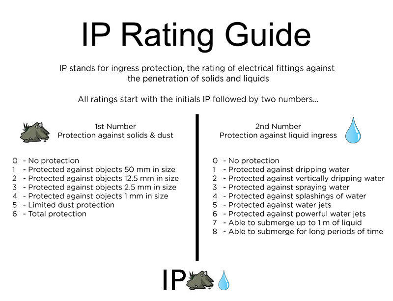 Outdoor lighting safety rating IP rating water protection guide