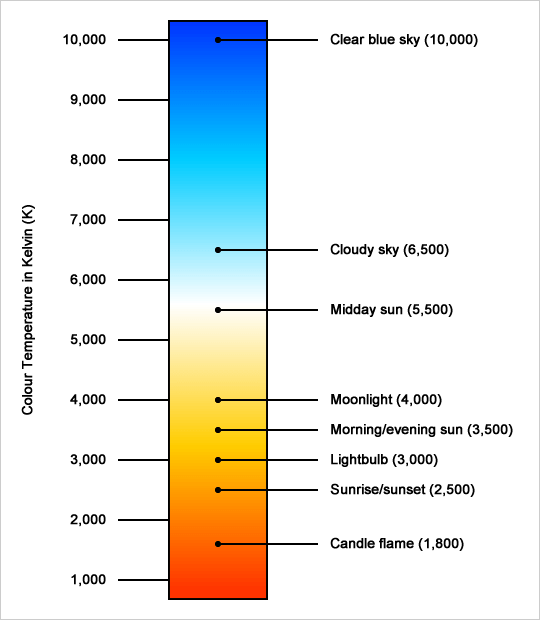 Kelvin Light Temperature Chart